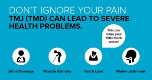 Have jaw pain or headaches? It could be TMJ disorder, which this image lists the consequences.